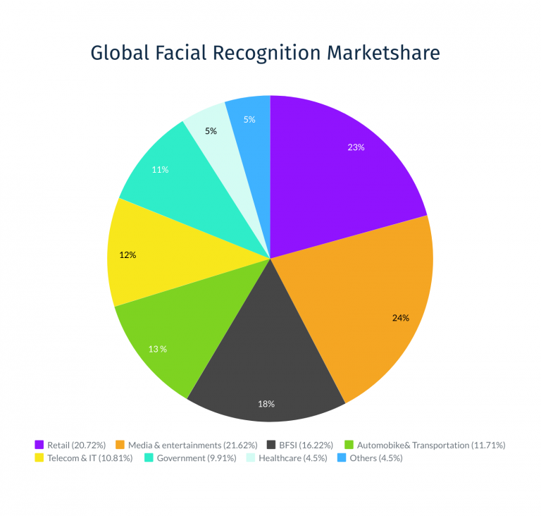 face recognition statistics